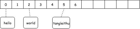 Hash 示例