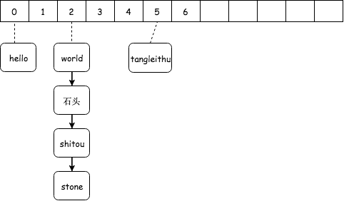 Hash冲突开链法