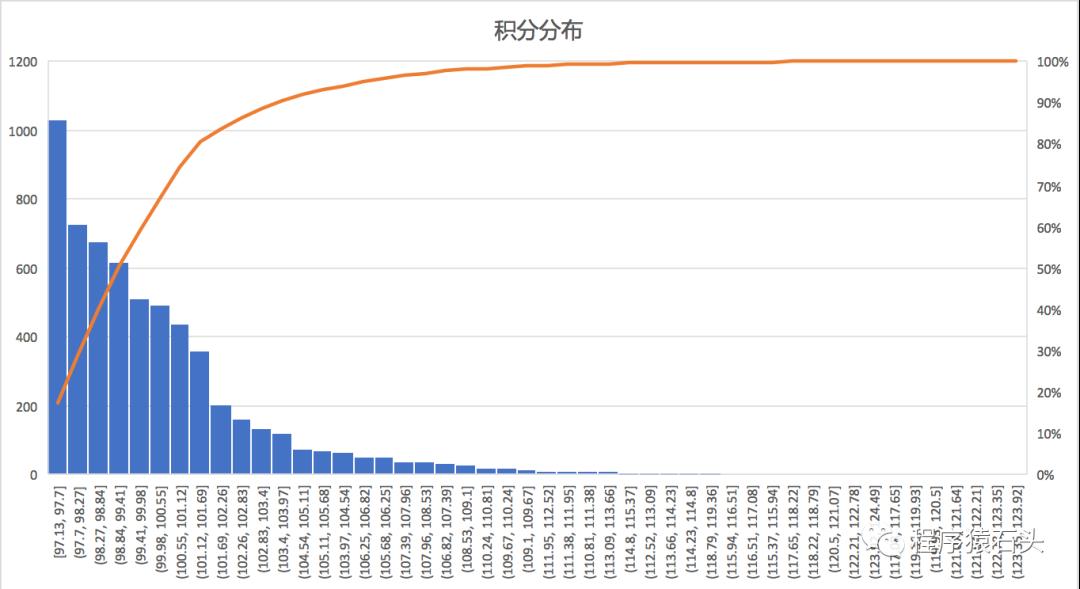2020年北京积分落户积分分布